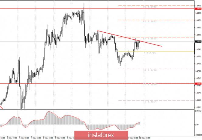analytics5fad6f383d22f - Аналитика и торговые сигналы для начинающих. Как торговать валютную пару EUR/USD 13 ноября? Анализ сделок четверг. Подготовка