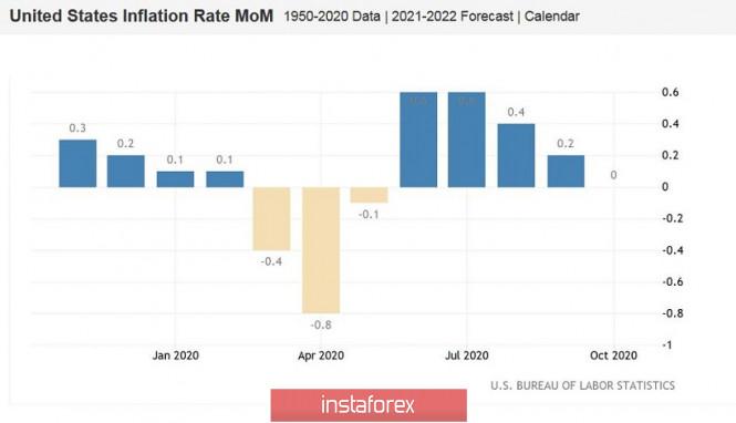 analytics5fad712ef089b - EUR/USD. Релиз с «красным окрасом»: американская инфляция снова разочаровала