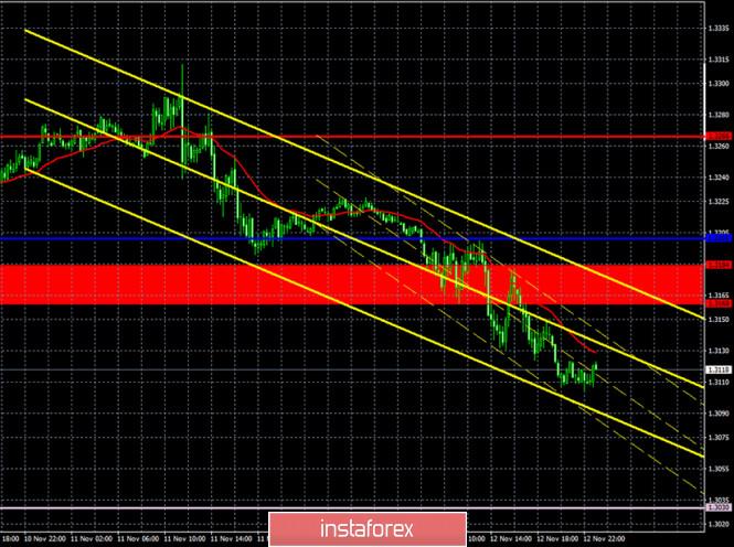 Прогноз и торговые сигналы по паре GBP/USD на 13 ноября. Отчет COT Commitment of Traders. Анализ сделок четверга. Рекомендации