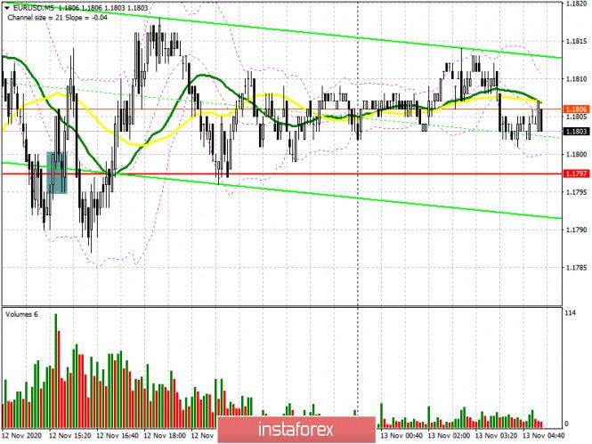 analytics5fae032ff25b2 - EUR/USD: план на европейскую сессию 13 ноября. Commitment of Traders COT отчеты (разбор вчерашних сделок). Евро замер в ожидании