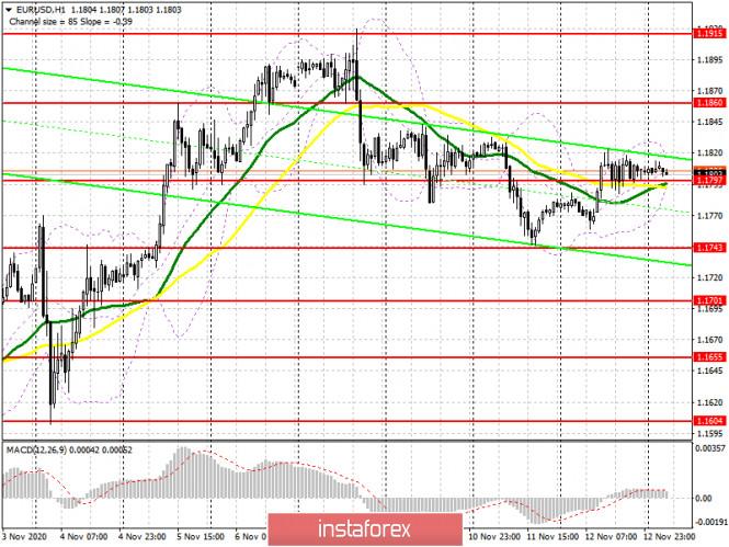 analytics5fae03422d327 - EUR/USD: план на европейскую сессию 13 ноября. Commitment of Traders COT отчеты (разбор вчерашних сделок). Евро замер в ожидании