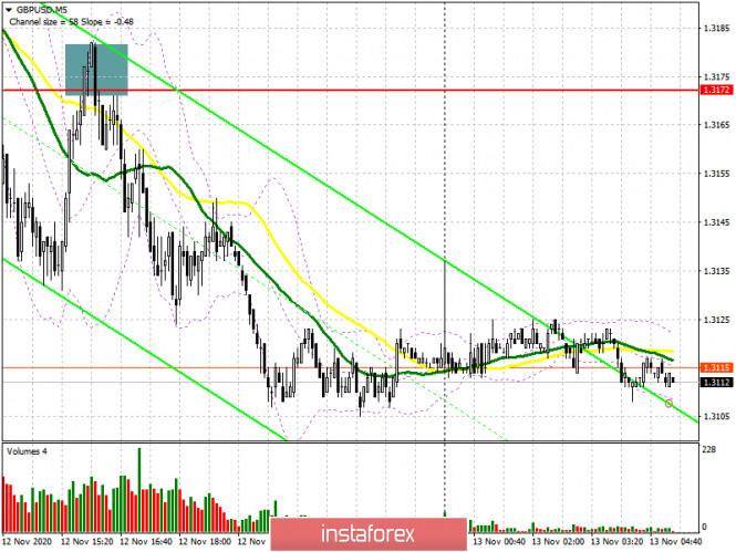 analytics5fae06debd4ca - GBP/USD: план на европейскую сессию 13 ноября. Commitment of Traders COT отчеты (разбор вчерашних сделок). Медведи вспомнили
