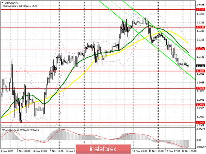 analytics5fae06e67cef9 - GBP/USD: план на европейскую сессию 13 ноября. Commitment of Traders COT отчеты (разбор вчерашних сделок). Медведи вспомнили