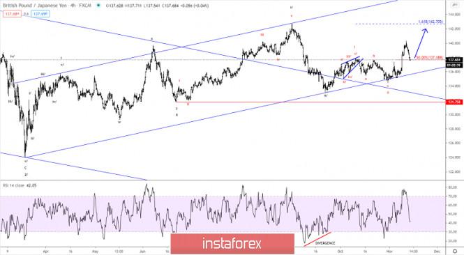 Elliott wave analysis of GBP/JPY for November 13, 2020