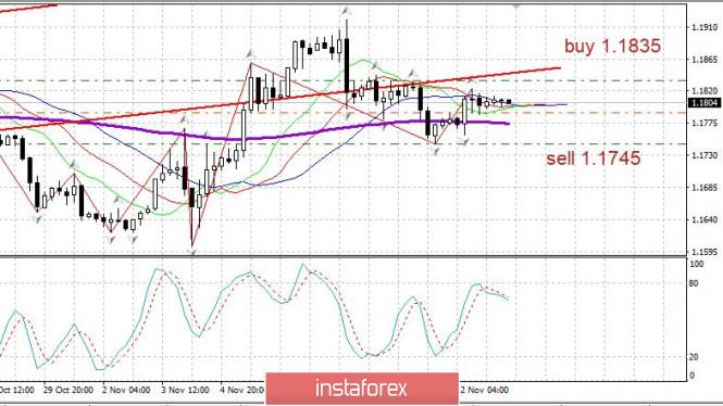 analytics5fae246c9e0e2 - Торговый план EURUSD. 13.11.2020. Covid19 на максимумах. Евро не сдается