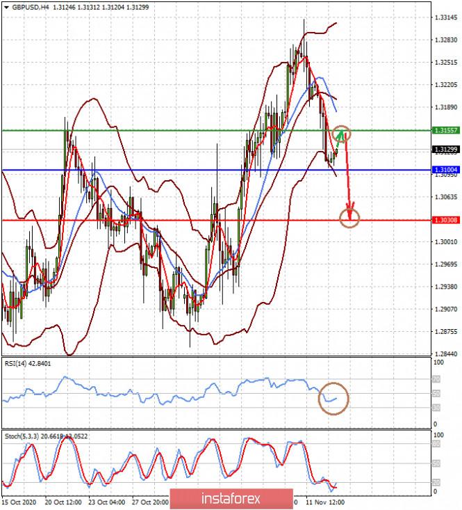 analytics5fae2c5061aa4 - Сохраняющаяся неопределенность довлеет над рынками (ожидаем локального роста пары GBPUSD и снижения USDJPY)