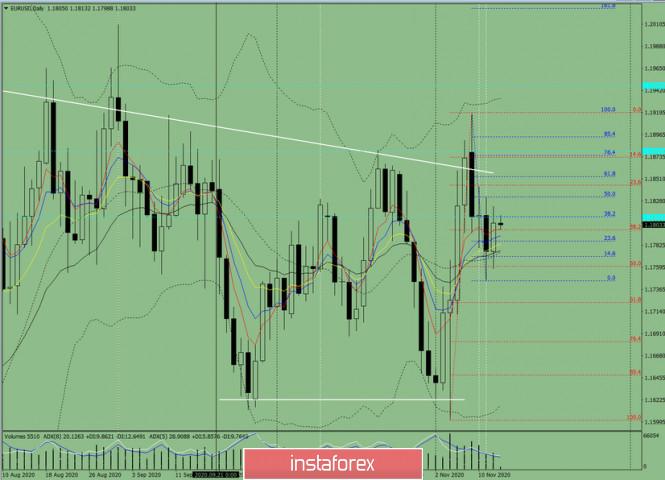 analytics5fae31a99aa7e - Индикаторный анализ. Дневной обзор на 13 ноября 2020 по валютной паре EUR/USD