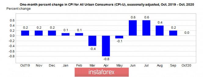 analytics5fae3790d1bb6 - Позитив доминировал недолго. Обзор USD, EUR, GBP