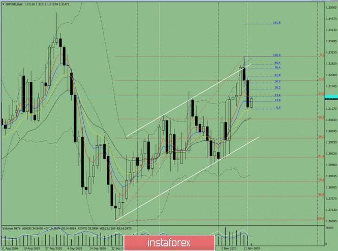 Индикаторный анализ. Дневной обзор на 13 ноября 2020 года  по валютной паре GBP/USD