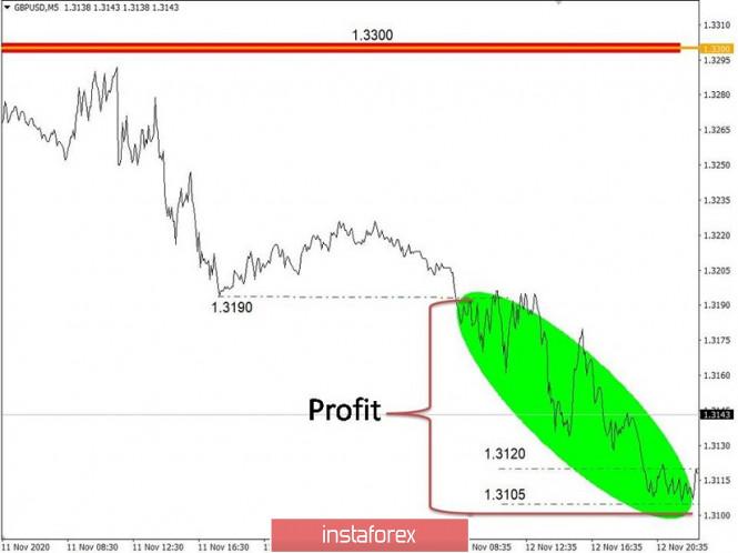 analytics5fae3a6355991 - Торговые рекомендации по валютному рынку для начинающих трейдеров – EURUSD и GBPUSD 13.11.20