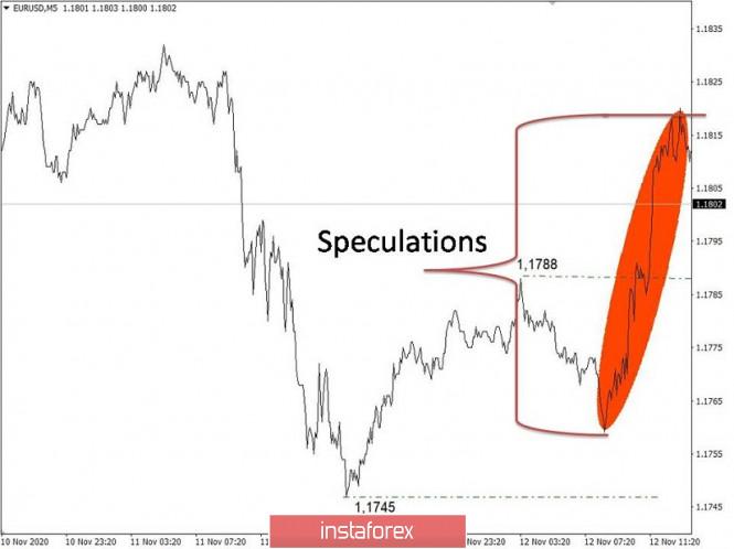 analytics5fae3a810fe9e - Торговые рекомендации по валютному рынку для начинающих трейдеров – EURUSD и GBPUSD 13.11.20