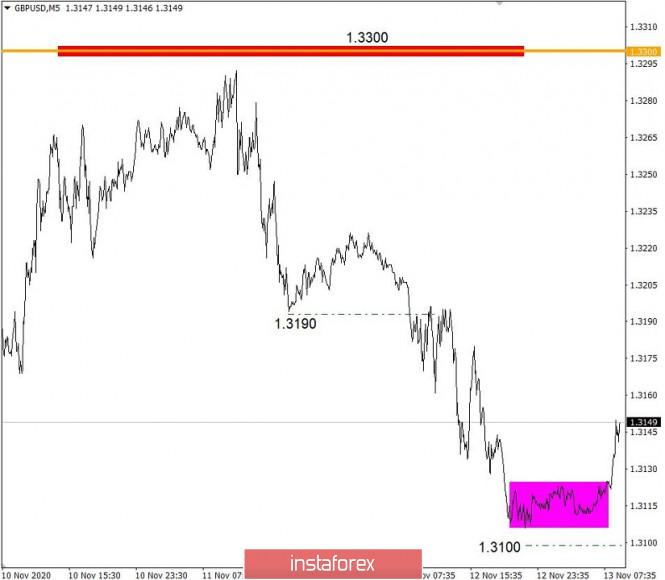 analytics5fae3a901cc94 - Торговые рекомендации по валютному рынку для начинающих трейдеров – EURUSD и GBPUSD 13.11.20