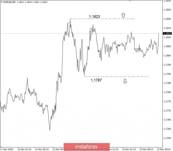 analytics5fae3a97470af - Торговые рекомендации по валютному рынку для начинающих трейдеров – EURUSD и GBPUSD 13.11.20
