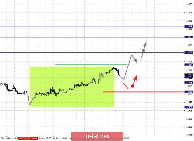 Фрактальный анализ по основным валютным парам на 13 ноября