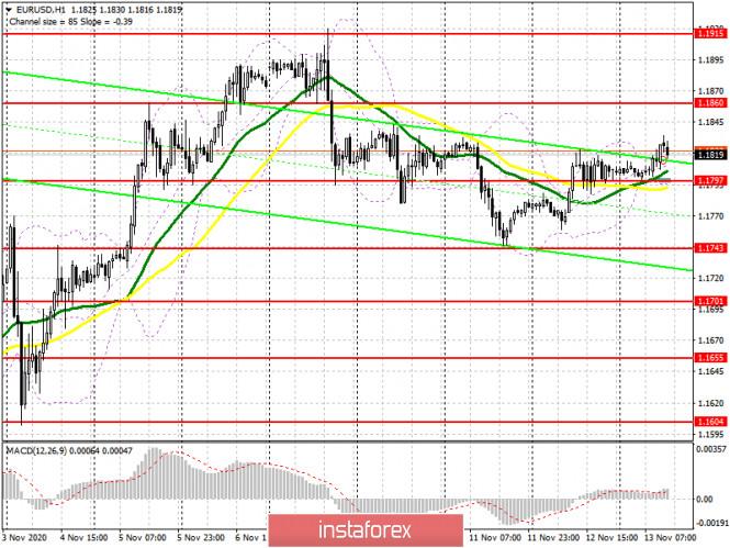 EUR/USD: план на американскую сессию 13 ноября (разбор утренних сделок). Покупатели евро вернули себе уровень 1.1797, и на