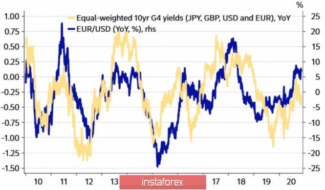 analytics5fae73901c057 - Евро мечтает о прежней жизни