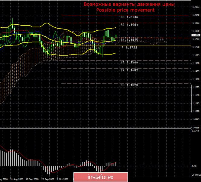 Торговый план по паре EUR/USD на неделю 16 – 20 ноября. Новый отчет COT (Commitments of Traders). Выборы президента прошли,