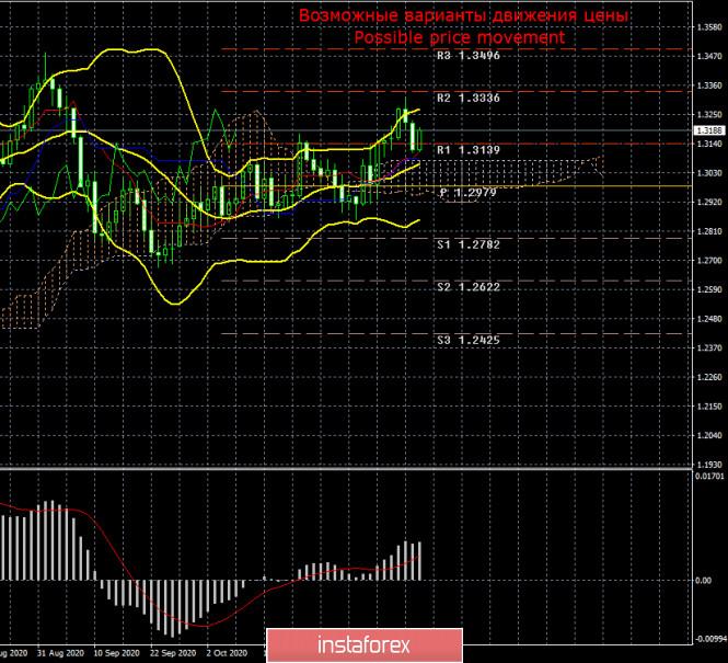 analytics5faf9528bed32 - Торговый план по паре GBP/USD на неделю 16 – 20 ноября. Новый отчет COT (Commitments of Traders). Фунт сохраняет восходящий