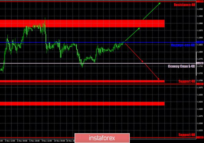 analytics5fb1c23e59d87 - Прогноз и торговые сигналы по паре EUR/USD на 16 ноября. Отчет COT Commitment of Traders. Анализ сделок пятницы. Рекомендации