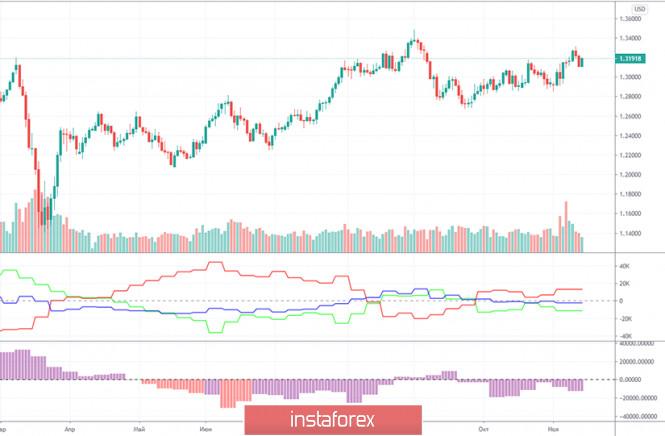 analytics5fb1c28bd3bc0 - Прогноз и торговые сигналы по паре GBP/USD на 16 ноября. Отчет COT Commitment of Traders. Анализ сделок пятницу. Рекомендации