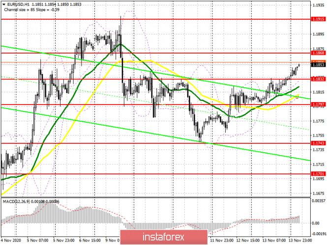 analytics5fb1f8ba0a946 - EUR/USD: план на европейскую сессию 16 ноября. Commitment of Traders COT отчеты (разбор вчерашних сделок). Евро возвращает