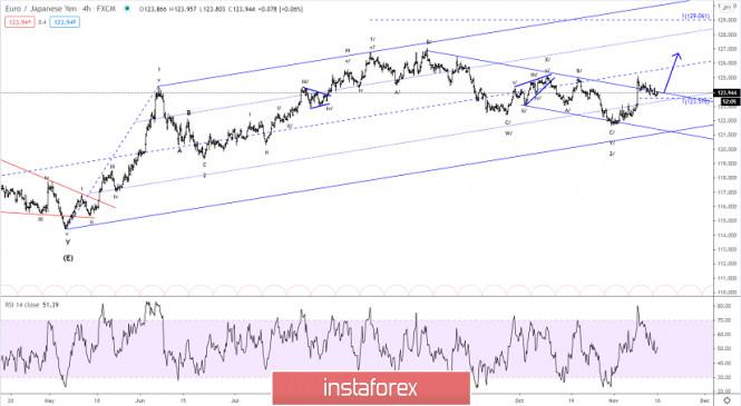 Elliott wave analysis of EUR/JPY for November 16, 2020