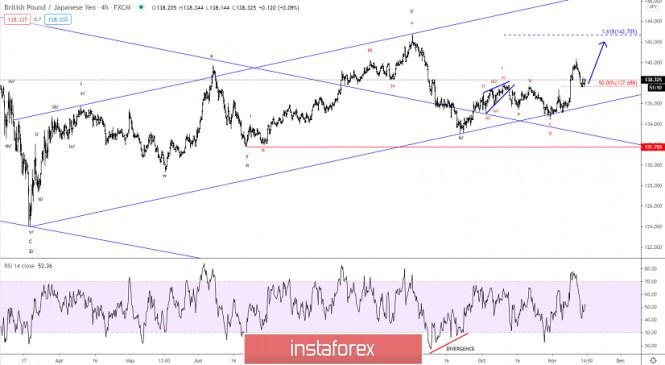 Elliott wave analysis of GBP/JPY for November 16, 2020