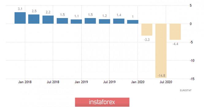 analytics5fb218a20ca42 - Горящий прогноз по EUR/USD от 16.11.2020