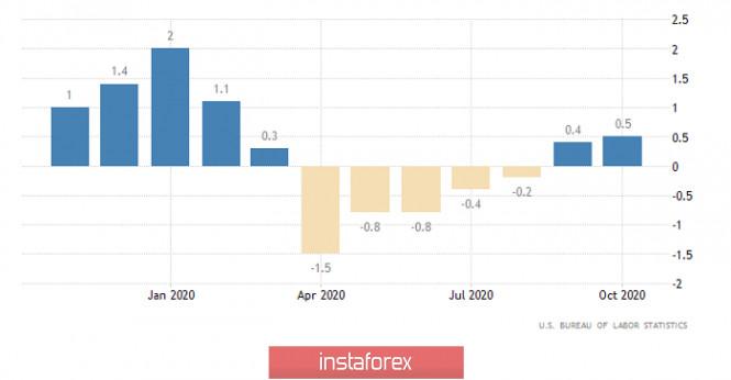 analytics5fb218aa64705 - Горящий прогноз по EUR/USD от 16.11.2020