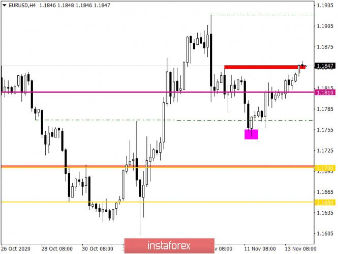 analytics5fb218b129ef4 - Горящий прогноз по EUR/USD от 16.11.2020