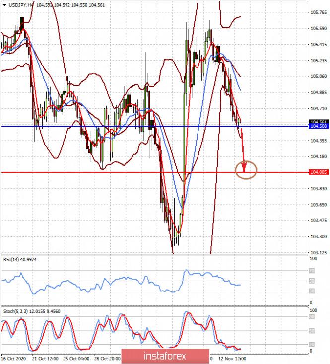 analytics5fb21bfd065ec - Инвесторы больше не хотят замечать проблемы, они желают возвращения к тому, что было до 2020 года (есть вероятность возобновления