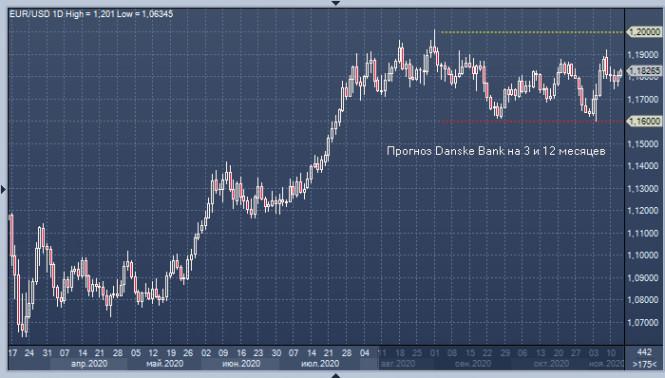 analytics5fb21cc7d2165 - EUR/USD: финансовые локомотивы в лице ФРС и ЕЦБ вывезут экономику и валюты