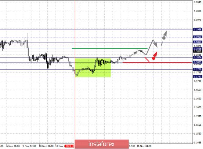 analytics5fb233cb3fa02 - Фрактальный анализ по основным валютным парам на 16 ноября