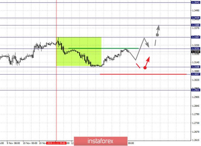 analytics5fb233d926884 - Фрактальный анализ по основным валютным парам на 16 ноября