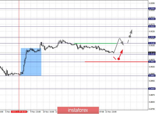 analytics5fb233e3a80ff - Фрактальный анализ по основным валютным парам на 16 ноября