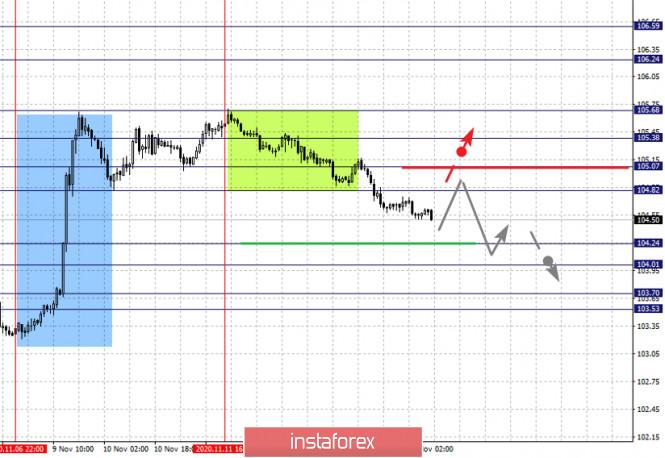analytics5fb233f0debb9 - Фрактальный анализ по основным валютным парам на 16 ноября