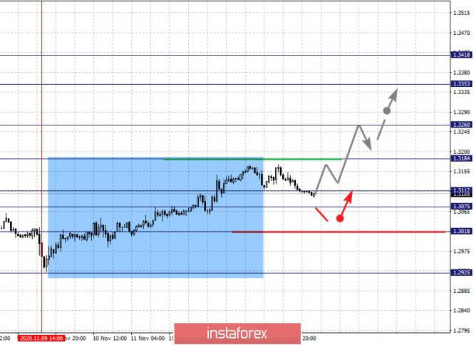 analytics5fb233ff32c93 - Фрактальный анализ по основным валютным парам на 16 ноября