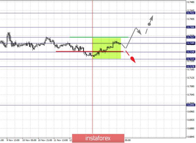 analytics5fb2340c6ce43 - Фрактальный анализ по основным валютным парам на 16 ноября