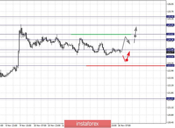 analytics5fb2341c1bc0e - Фрактальный анализ по основным валютным парам на 16 ноября