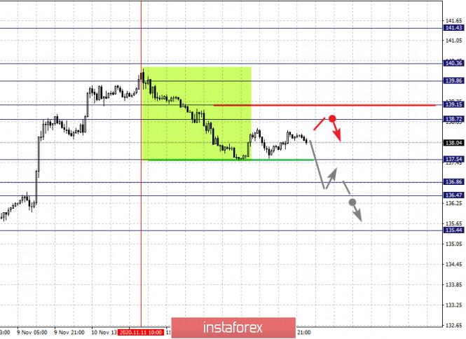 analytics5fb2342b240a3 - Фрактальный анализ по основным валютным парам на 16 ноября