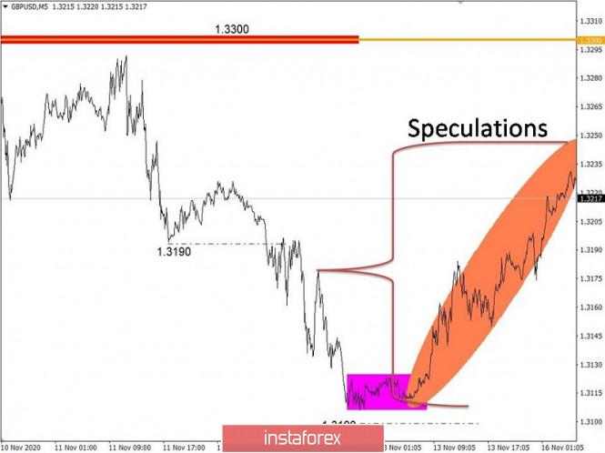 Торговые рекомендации по валютному рынку для начинающих трейдеров – EURUSD и GBPUSD 16.11.20