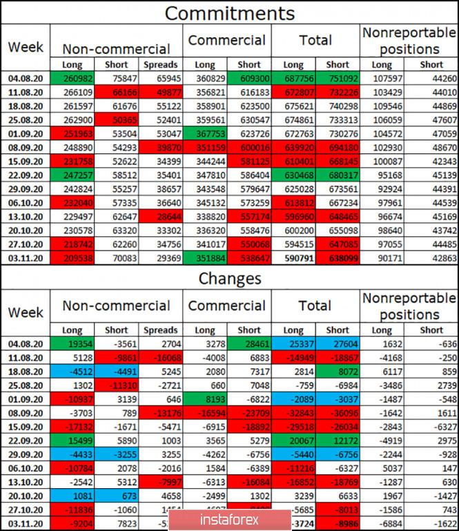 EUR/USD. 16 ноября. Отчет COT. Все против одного. Доллар США вновь падает из-за отказа Трампа признавать свое поражение на