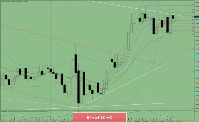 Технический анализ на неделю с 16 по 21 ноября  на валютной паре EUR/USD