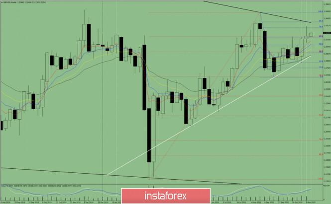 Технический анализ на неделю с 16 по 21 ноября на валютной паре GBP/USD