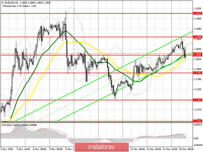 EUR/USD: план на американскую сессию 16 ноября (разбор утренних сделок). Покупателей евро не хватило для уровня 1.1868. Медведи