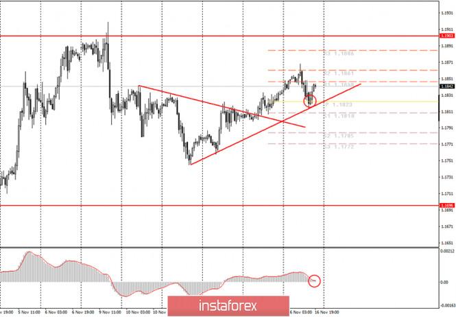 Аналитика и торговые сигналы для начинающих. Как торговать валютную пару EUR/USD 17 ноября? Анализ сделок понедельника. Подготовка