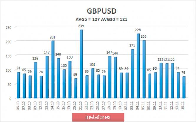 Обзор пары GBP/USD. 17 ноября. Борис Джонсон вновь на самоизоляции. Результаты переговоров между Лондоном и Брюсселем должны