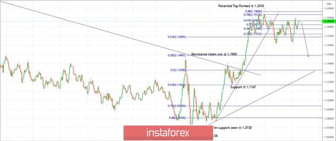 Trading plan for EURUSD for November 17, 2020