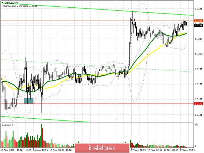 analytics5fb3560a1e7f6 - GBP/USD: план на европейскую сессию 17 ноября. Commitment of Traders COT отчеты (разбор вчерашних сделок). Быки не готовы