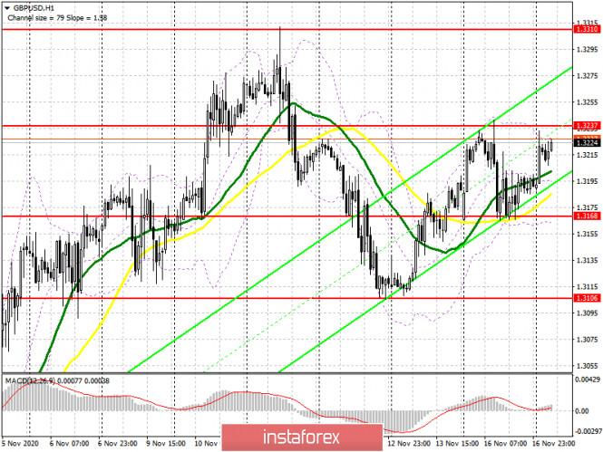 analytics5fb35611241e4 - GBP/USD: план на европейскую сессию 17 ноября. Commitment of Traders COT отчеты (разбор вчерашних сделок). Быки не готовы